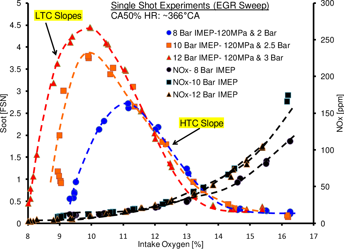 PDF] An Empirical and Simulation Study on Pressure Wave Propagation