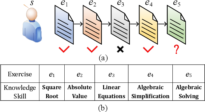Figure 1 for Enhancing Knowledge Tracing via Adversarial Training