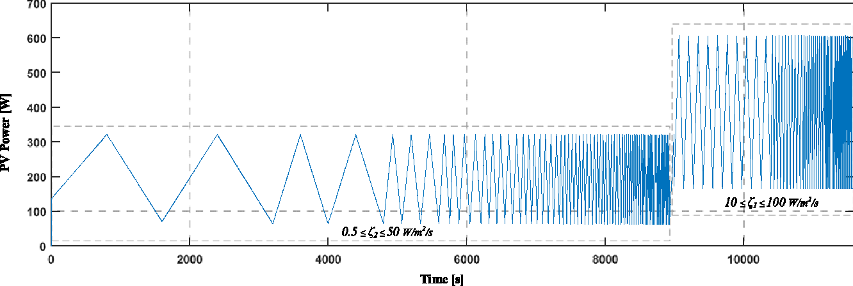 Fig. 11. PV power under dynamic EN 50530 standard test.