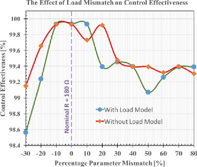 Fig. 20. Control effectiveness of SC-MPC-MPPT under load parameter mismatch with and without the load model in the system.