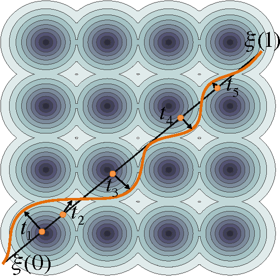 Figure 1 for Functional Gradient Motion Planning in Reproducing Kernel Hilbert Spaces