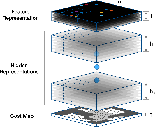Figure 1 for Maximum Entropy Deep Inverse Reinforcement Learning