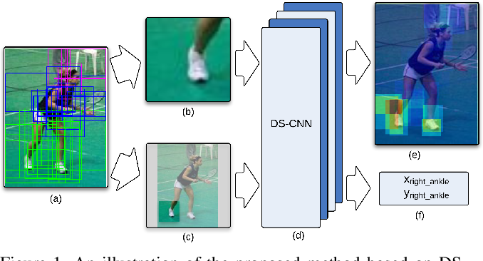 Figure 1 for Combining Local Appearance and Holistic View: Dual-Source Deep Neural Networks for Human Pose Estimation