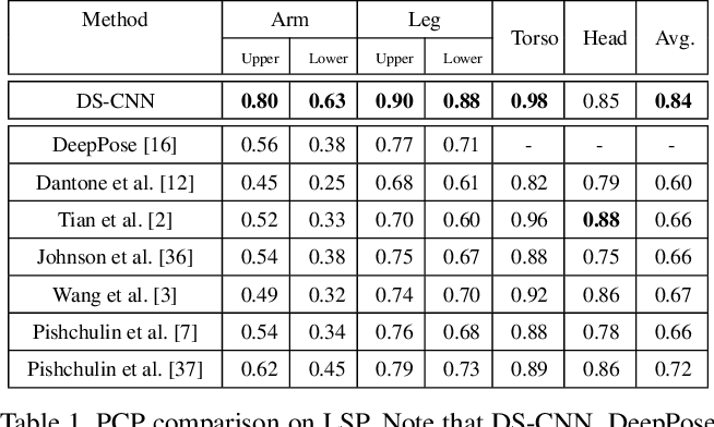 Figure 2 for Combining Local Appearance and Holistic View: Dual-Source Deep Neural Networks for Human Pose Estimation