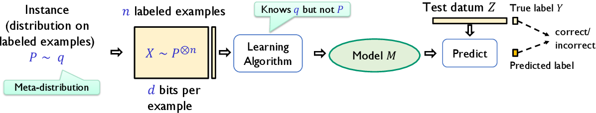 Figure 1 for When is Memorization of Irrelevant Training Data Necessary for High-Accuracy Learning?
