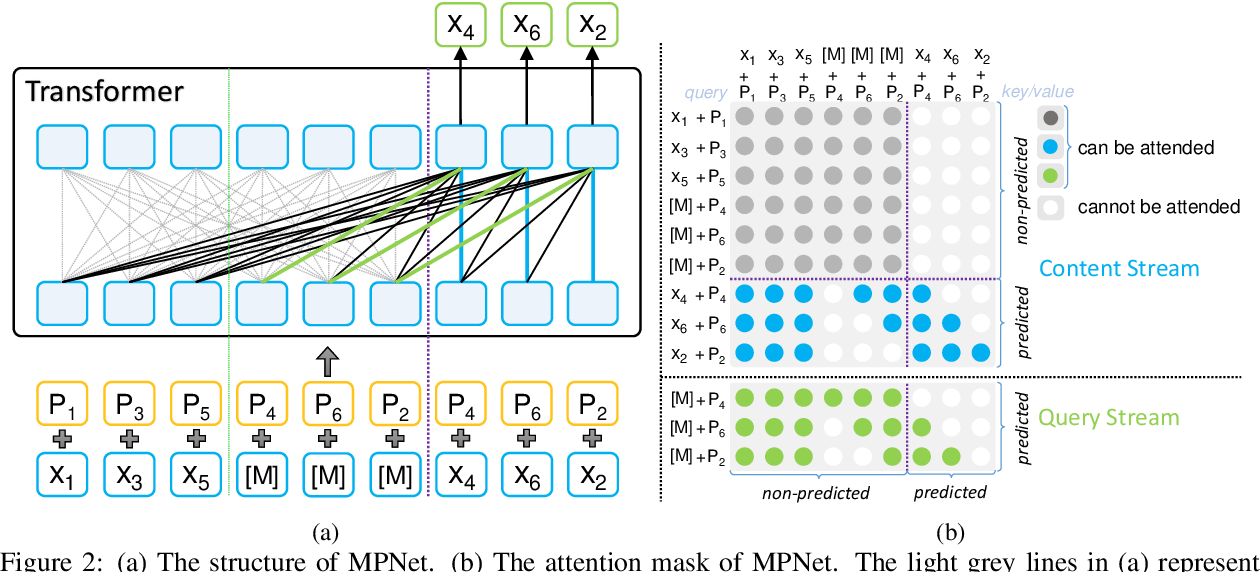 Figure 3 for MPNet: Masked and Permuted Pre-training for Language Understanding