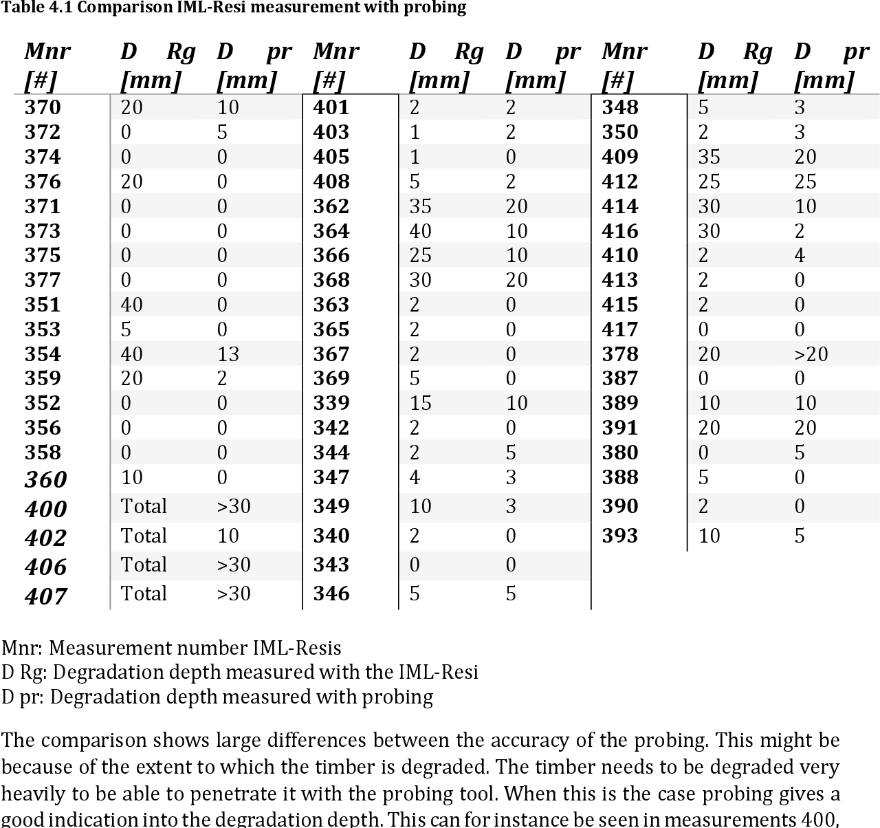Table 4.1 Comparison IML-Resi measurement with probing