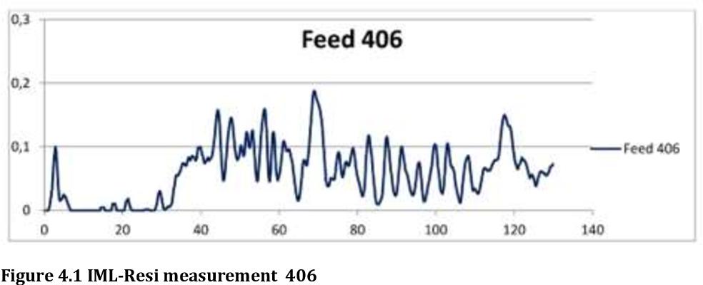 Figure 4.1 IML-Resi measurement 406