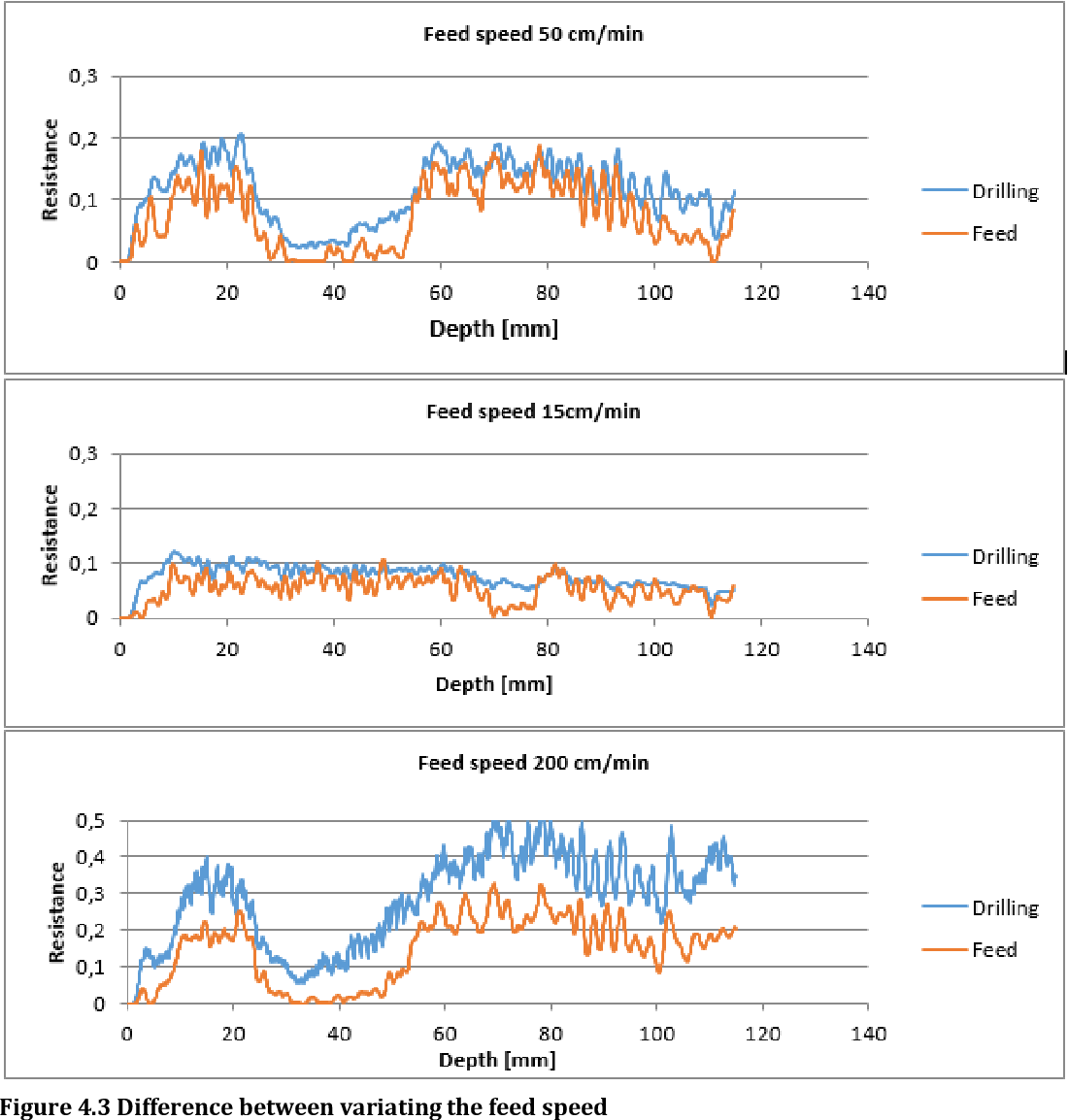 Figure 4.3 Difference between variating the feed speed