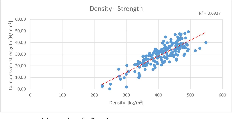 Figure 4.13 Strength density relation for all samples