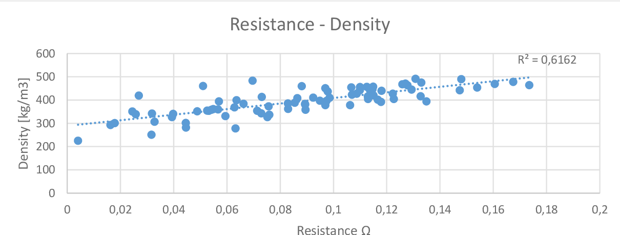 Figure 4.14 Relation resistance with density
