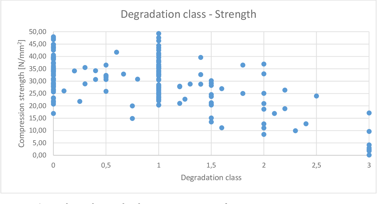 Figure 4.15 Degradation classes related to compression strength