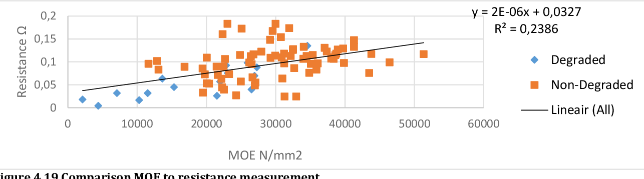 Figure 4.19 Comparison MOE to resistance measurement