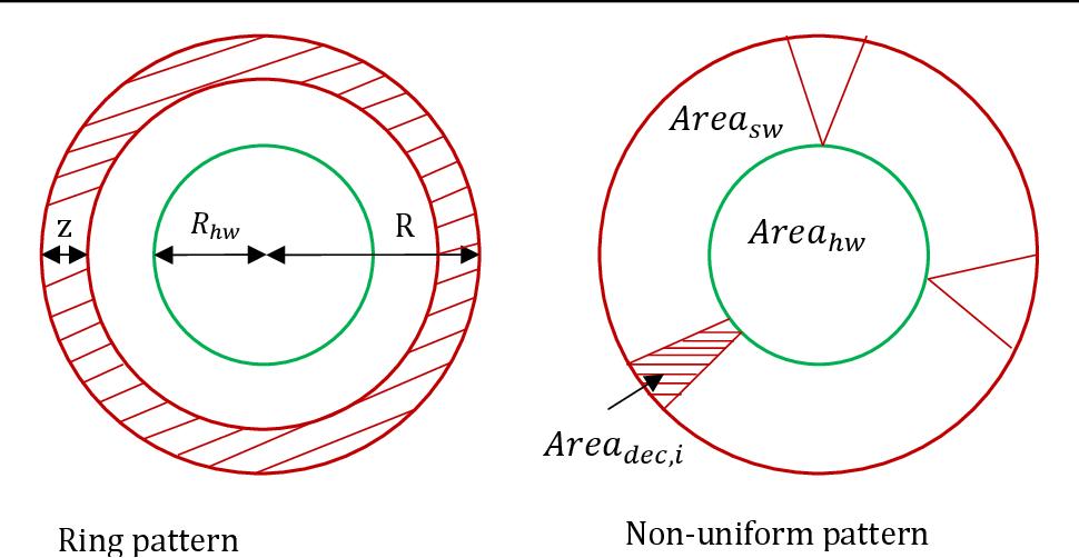 Figure 4.21 Calculation models