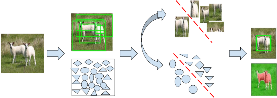 Figure 1 for One Shot Joint Colocalization and Cosegmentation