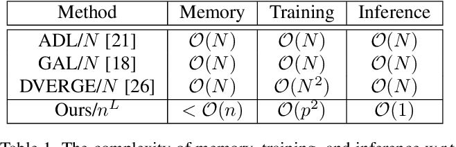 Figure 2 for Ensemble-in-One: Learning Ensemble within Random Gated Networks for Enhanced Adversarial Robustness