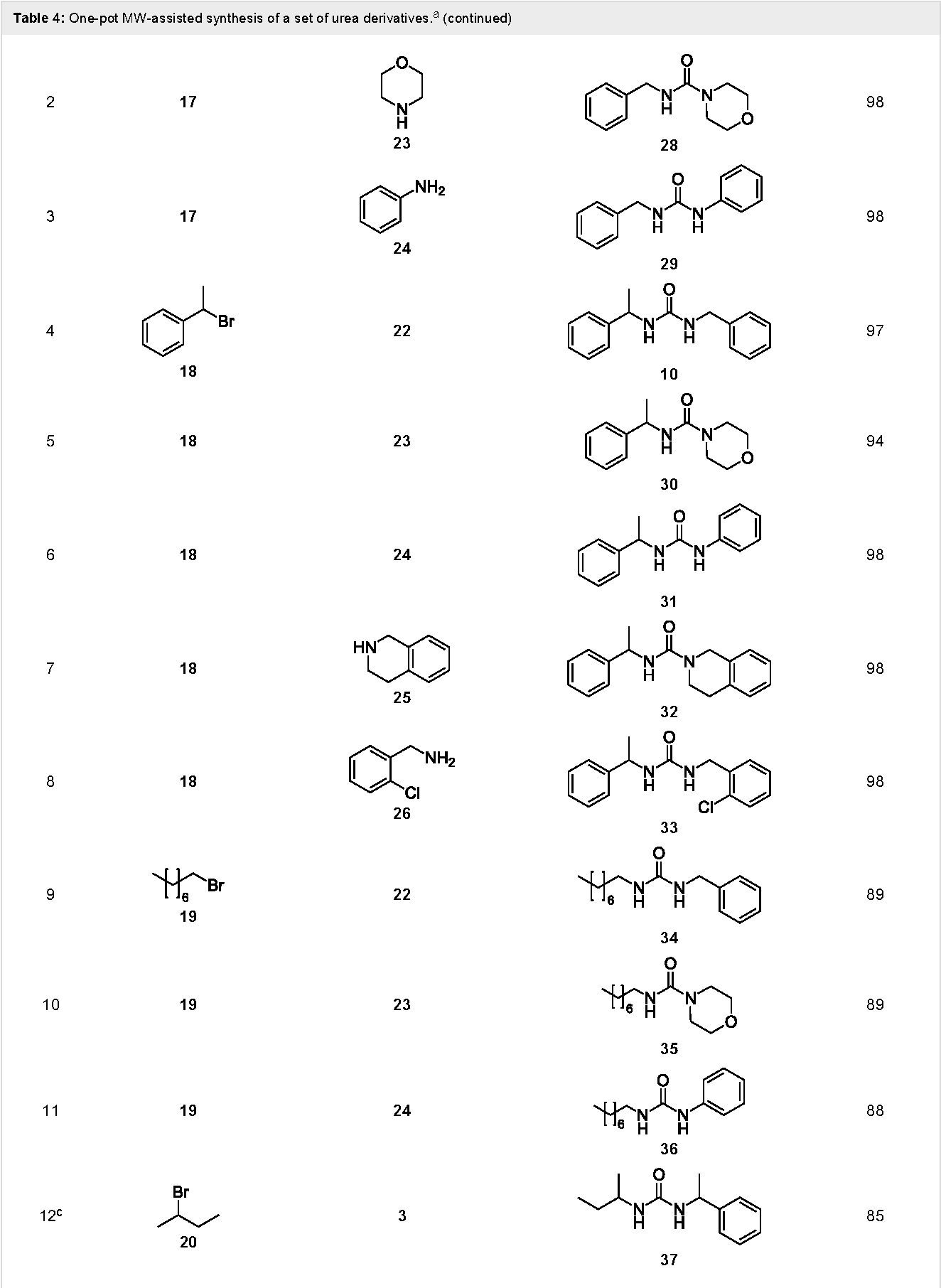 Table 4 from One-pot sequential synthesis of isocyanates and urea