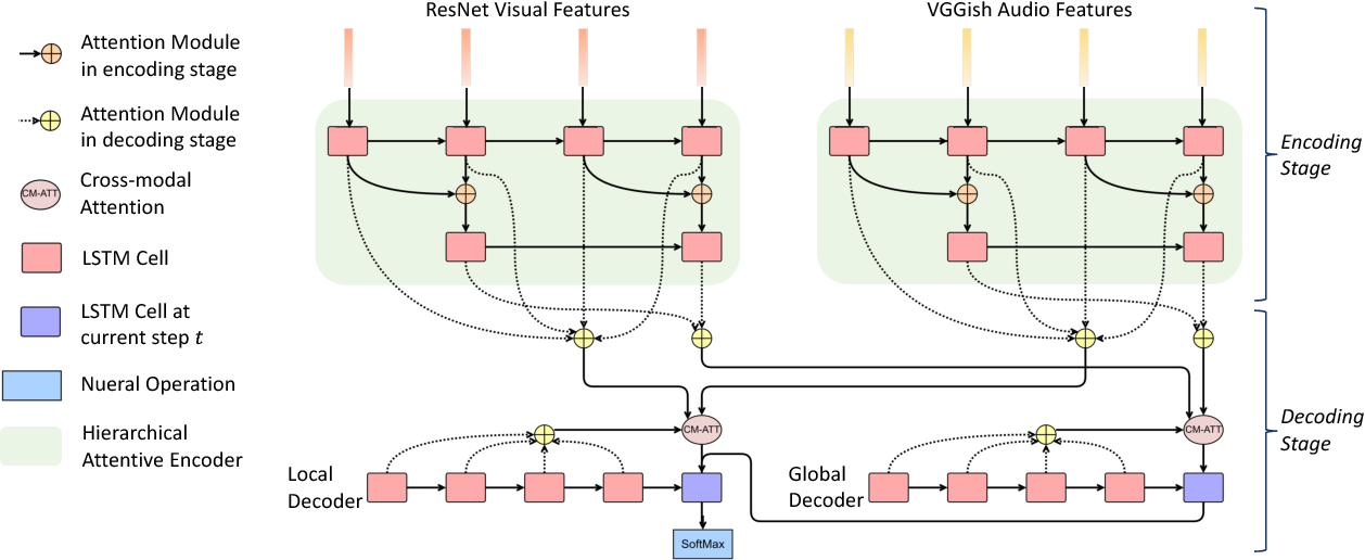 Figure 3 for Watch, Listen, and Describe: Globally and Locally Aligned Cross-Modal Attentions for Video Captioning