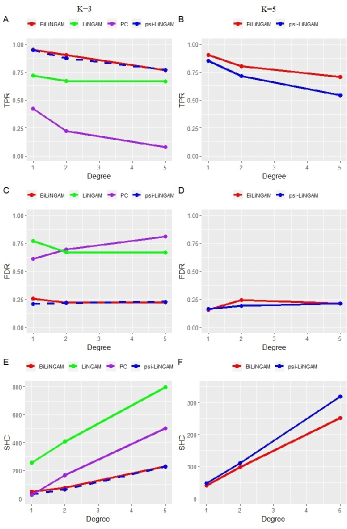 Figure 1 for A Bayesian incorporated linear non-Gaussian acyclic model for multiple directed graph estimation to study brain emotion circuit development in adolescence