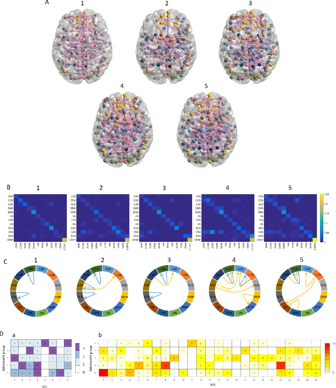 Figure 3 for A Bayesian incorporated linear non-Gaussian acyclic model for multiple directed graph estimation to study brain emotion circuit development in adolescence