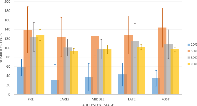 Figure 4 for A Bayesian incorporated linear non-Gaussian acyclic model for multiple directed graph estimation to study brain emotion circuit development in adolescence