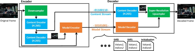 Figure 3 for Efficient Video Compression via Content-Adaptive Super-Resolution