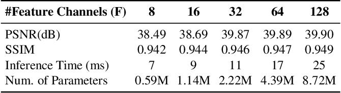 Figure 2 for Efficient Video Compression via Content-Adaptive Super-Resolution