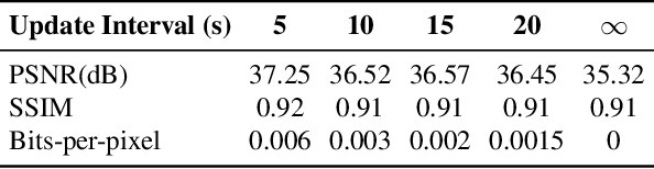 Figure 4 for Efficient Video Compression via Content-Adaptive Super-Resolution