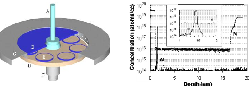 Figure 4 from Silicon carbide materials for advanced power