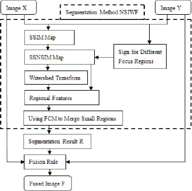 Figure 1 for Multi-focus Image Fusion Based on Similarity Characteristics
