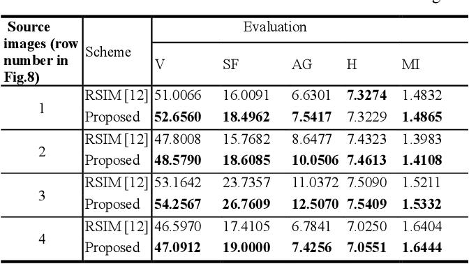 Figure 4 for Multi-focus Image Fusion Based on Similarity Characteristics