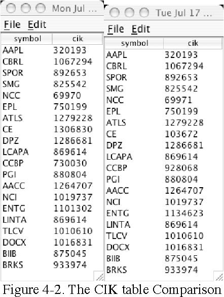 Figure 4 2 From Multi Threaded Data Mining Of Edgar Ciks Central