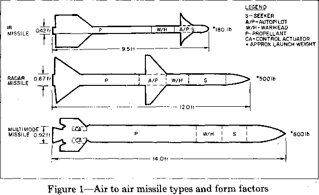 Figure 1 from Synchronous microcomputer system for on-board missile