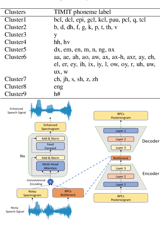 Figure 1 for Incorporating Broad Phonetic Information for Speech Enhancement