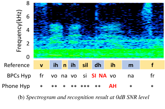 Figure 3 for Incorporating Broad Phonetic Information for Speech Enhancement