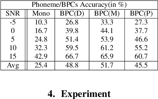 Figure 2 for Incorporating Broad Phonetic Information for Speech Enhancement