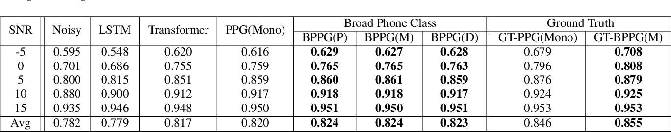 Figure 4 for Incorporating Broad Phonetic Information for Speech Enhancement