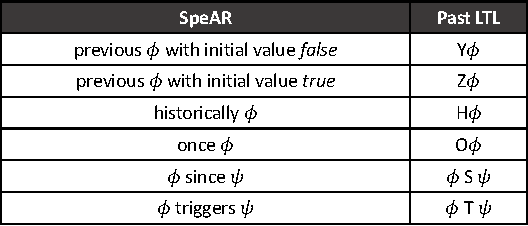 SpeAR v2 0: Formalized Past LTL Specification and Analysis of