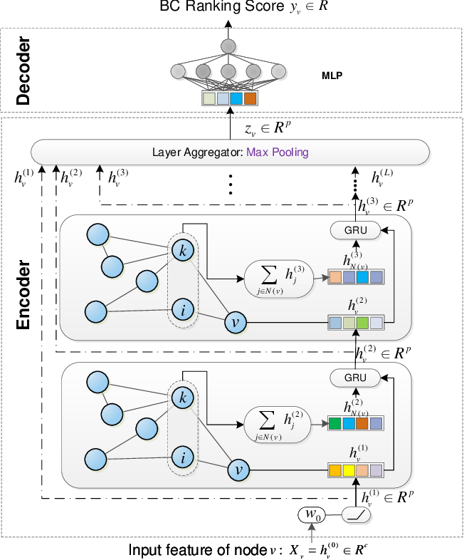 Figure 3 for Learning to Identify High Betweenness Centrality Nodes from Scratch: A Novel Graph Neural Network Approach