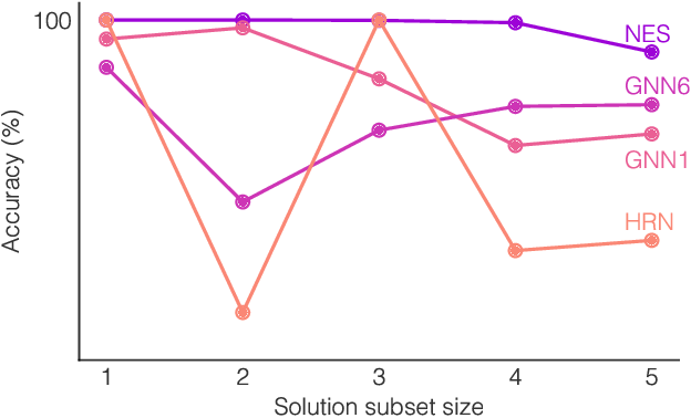 Figure 4 for What Can Neural Networks Reason About?