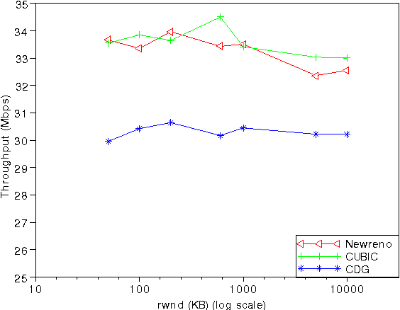 Figure 1 from Buffer size estimation of TP LINK TL-PA211KIT HomePlug