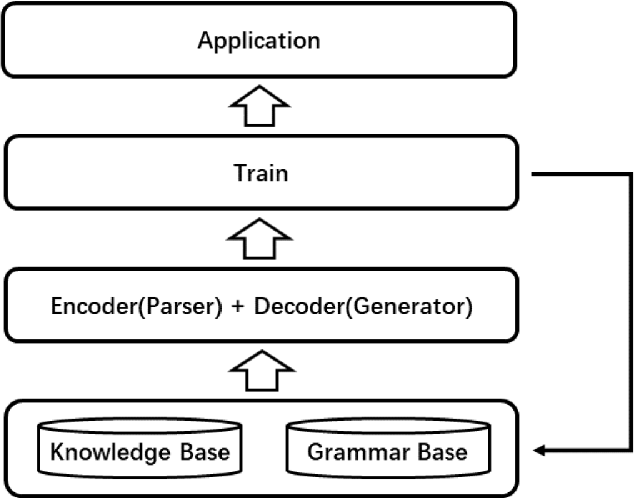 Figure 1 for Doing Natural Language Processing in A Natural Way: An NLP toolkit based on object-oriented knowledge base and multi-level grammar base