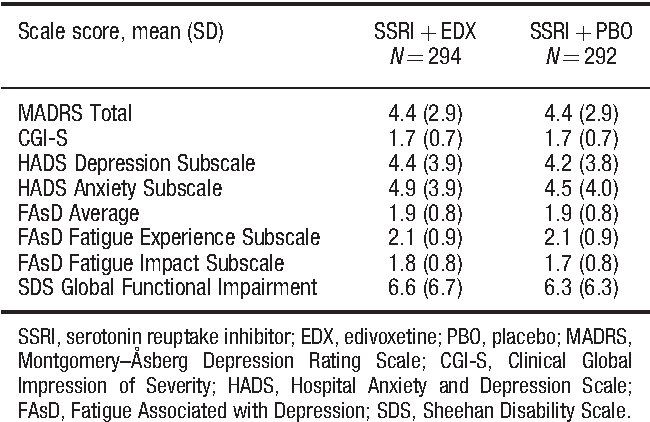 Edivoxetine compared to placebo as adjunctive therapy to selective