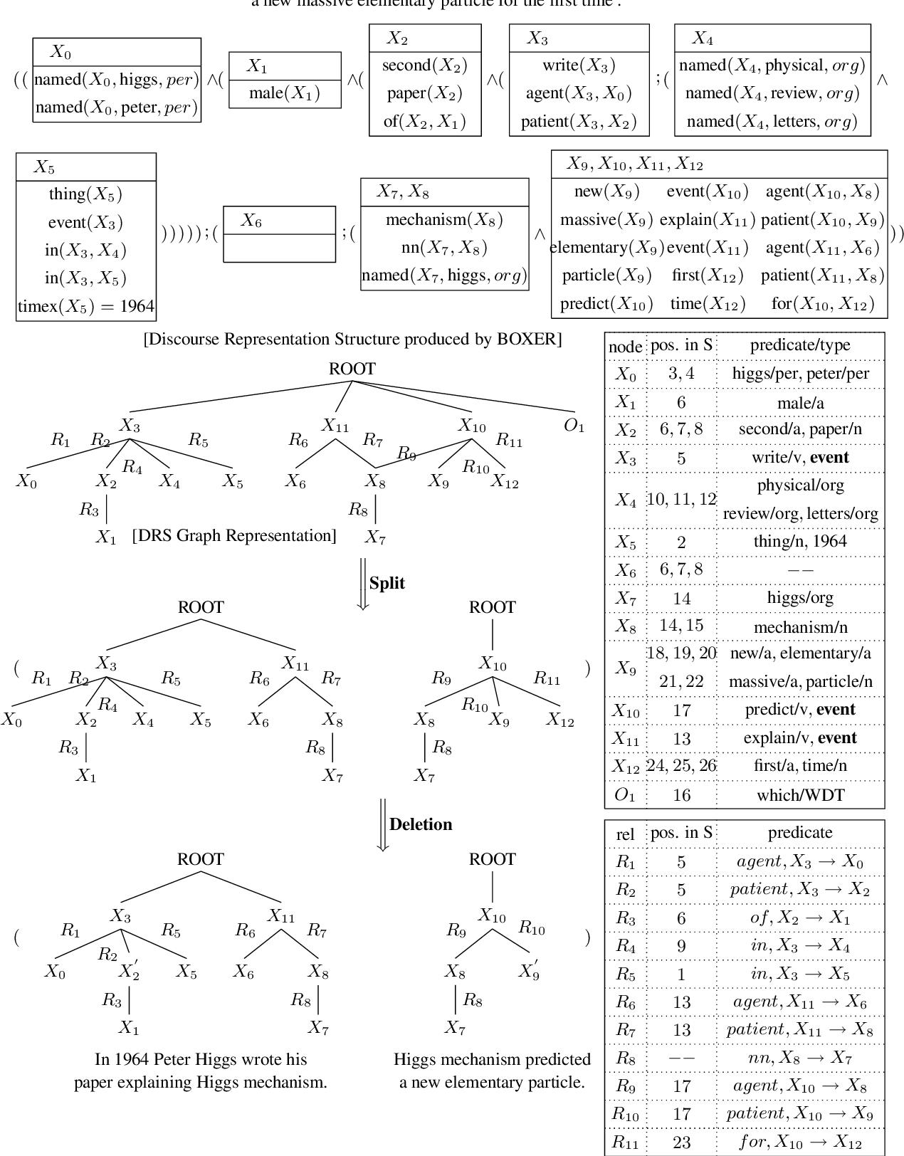 Figure 1 for Unsupervised Sentence Simplification Using Deep Semantics