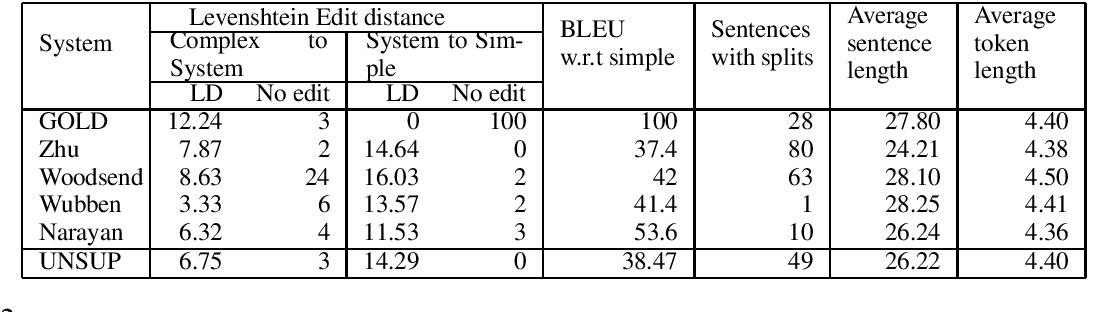 Figure 3 for Unsupervised Sentence Simplification Using Deep Semantics