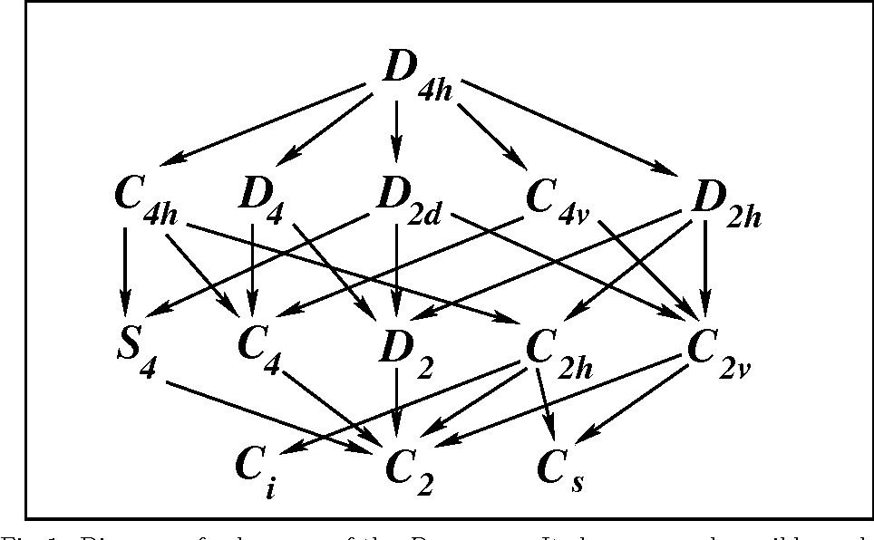 Figure 1 From Quantum Rotors And Their Symmetries