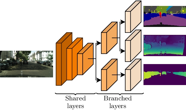 Figure 1 for Branched Multi-Task Networks: Deciding What Layers To Share