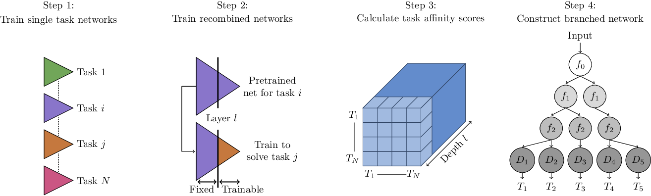 Figure 3 for Branched Multi-Task Networks: Deciding What Layers To Share
