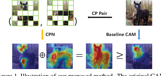 Figure 1 for Complementary Patch for Weakly Supervised Semantic Segmentation