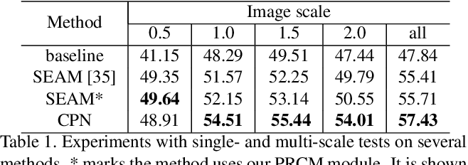 Figure 2 for Complementary Patch for Weakly Supervised Semantic Segmentation